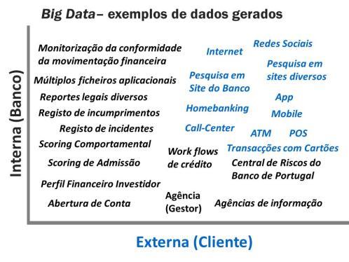 Cadeia de Valor Big Data