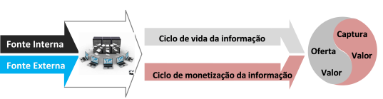 Cadeia de Valor Big Data