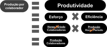 Produtividade por colaborador